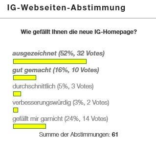 Ergebnis_IG-Webseitenabstimmung
